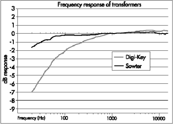 Frequency response of transformers