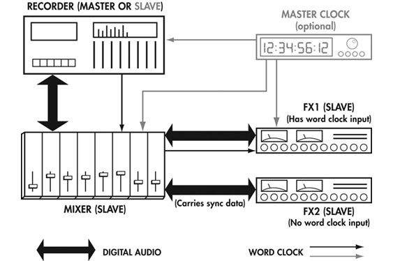 An example studio clocking setup...