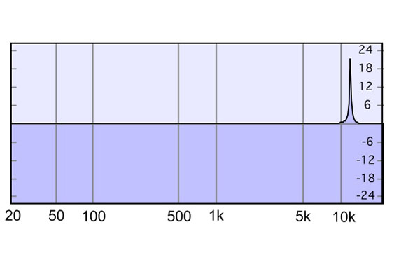 A peaknotch filter with a bandwidth of 200 Hz (Q of 60) at 12,000 Hz affects a very small range.