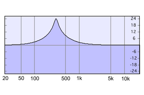 A peaknotch filter with a bandwidth of 200 Hz (Q of 1.5) at 300 Hz affects a larger range.