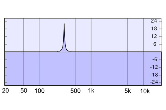 A peaknotch filter with a Q of 60 at 300 Hz has a bandwidth of only 5 Hz, but is equivalent in musical terms to the example of a 200 Hz bandwidth at 12,000 Hz.