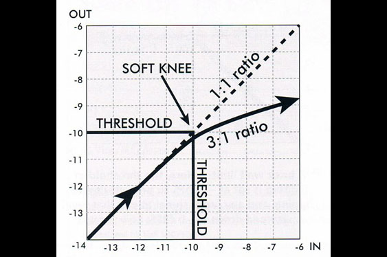 Diagram showing input to output gain for a compressor set to a 3:1 ratio and a threshold of -10 dB. Note the soft-knee.
