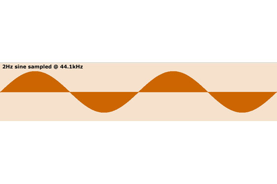 First, a 2Hz tone. Note how smooth and rounded the curves of the sine are.