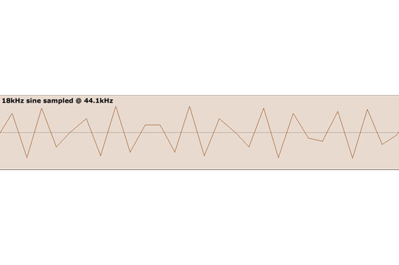 Finally, at 18kHz, not only has the waveform become more triangular but peak amplitudes and consistency in slopes have also been compromised.