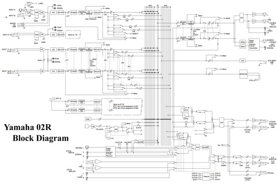 Block Diagram for Yamaha 02R digital console