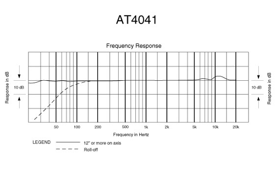 Frequency response for the Audio Technica 4041 small diaphragm condenser. The broken (dashed) line represents the response when the high-pass filter is switched on.
