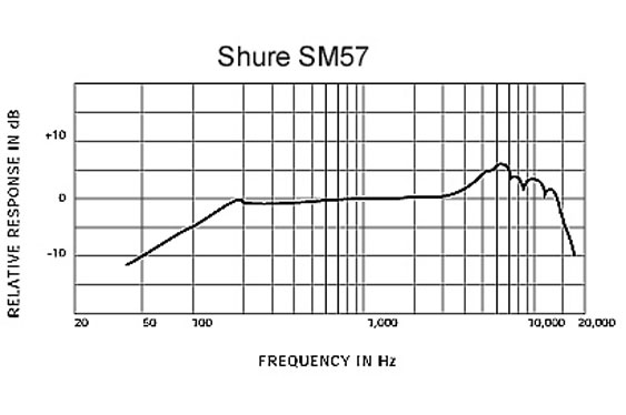 Frequency response of the Shure SM57