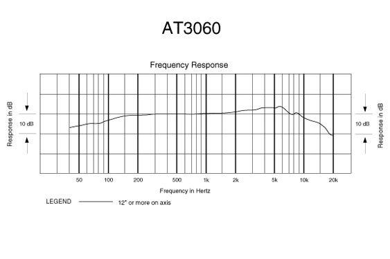 Frequency responsse graph for the Audio Technica 3060.