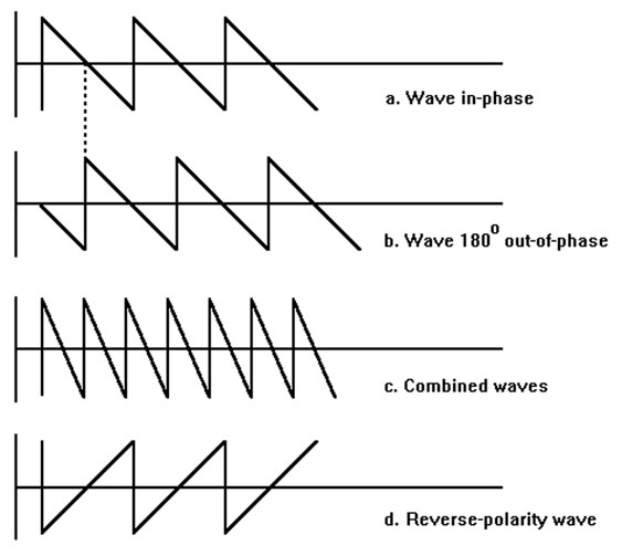 Phase versus polarity