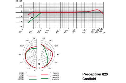 Frequency response and polar pattern specs: Cardioid