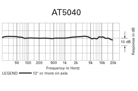 The AT5040 frequency response