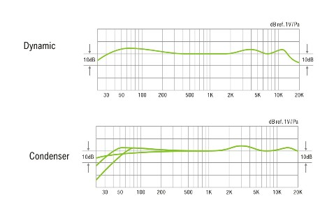 Frequency responses for the two capsules