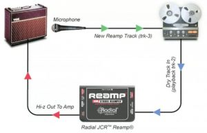 A Guitar Miking Primer for Electric Guitars reamping